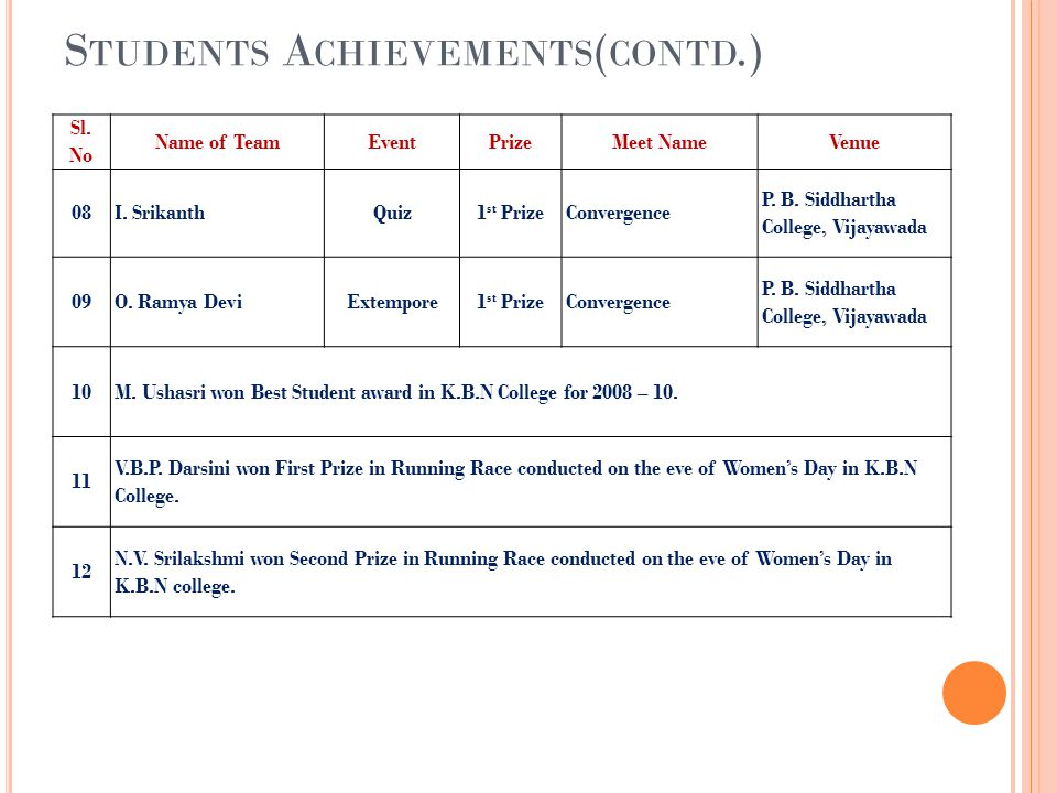 S TUDENTS A CHIEVEMENTS ( CONTD.) Sl.No Name of TeamEventPrizeMeet NameVenue 08I.