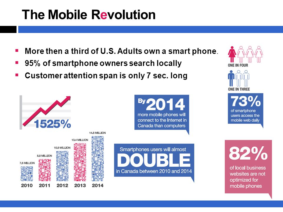 The Mobile Revolution  More then a third of U.S. Adults own a smart phone.