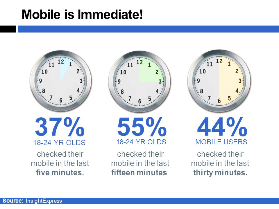 37%55%44% YR OLDS MOBILE USERS checked their mobile in the last five minutes.