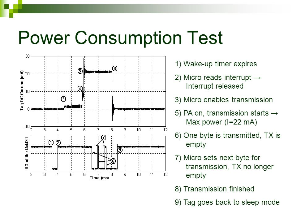 Power Consumption Test 1) Wake-up timer expires 2) Micro reads interrupt → Interrupt released 3) Micro enables transmission 5) PA on, transmission starts → Max power (I=22 mA) 6) One byte is transmitted, TX is empty 7) Micro sets next byte for transmission, TX no longer empty 8) Transmission finished 9) Tag goes back to sleep mode