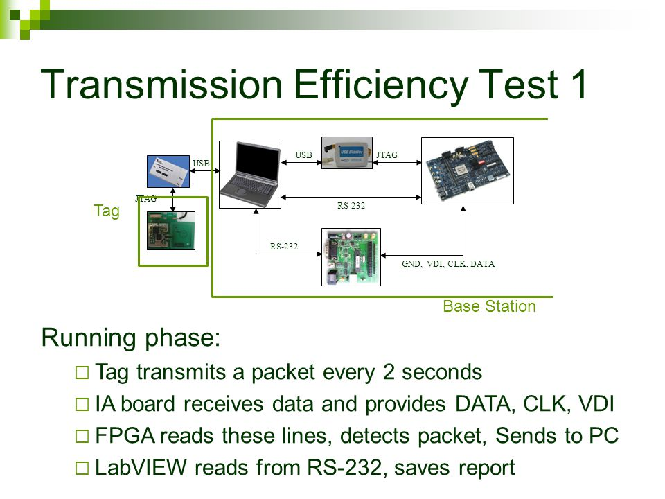 Transmission Efficiency Test 1 Programming phase:  Programming tag  Programming FPGA  Configuring IA evaluation board RS-232 JTAGUSB JTAG GND, VDI, CLK, DATA RS-232 Base Station Tag Running phase:  Tag transmits a packet every 2 seconds  IA board receives data and provides DATA, CLK, VDI  FPGA reads these lines, detects packet, Sends to PC  LabVIEW reads from RS-232, saves report