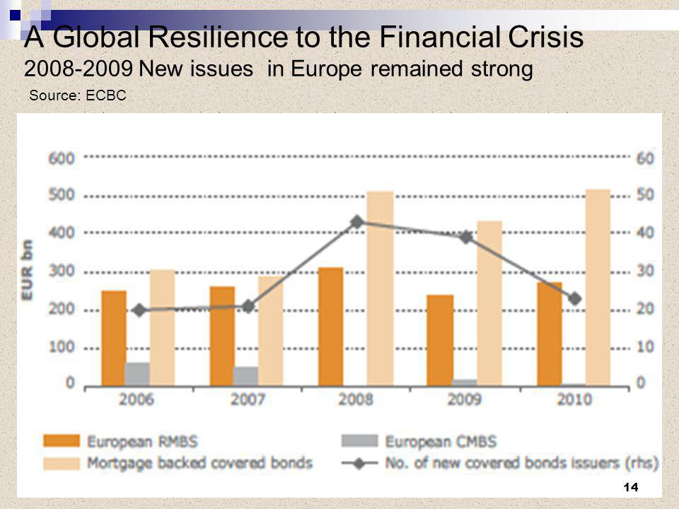 A Global Resilience to the Financial Crisis 2008-2009 New issues in Europe remained strong Source: ECBC 14