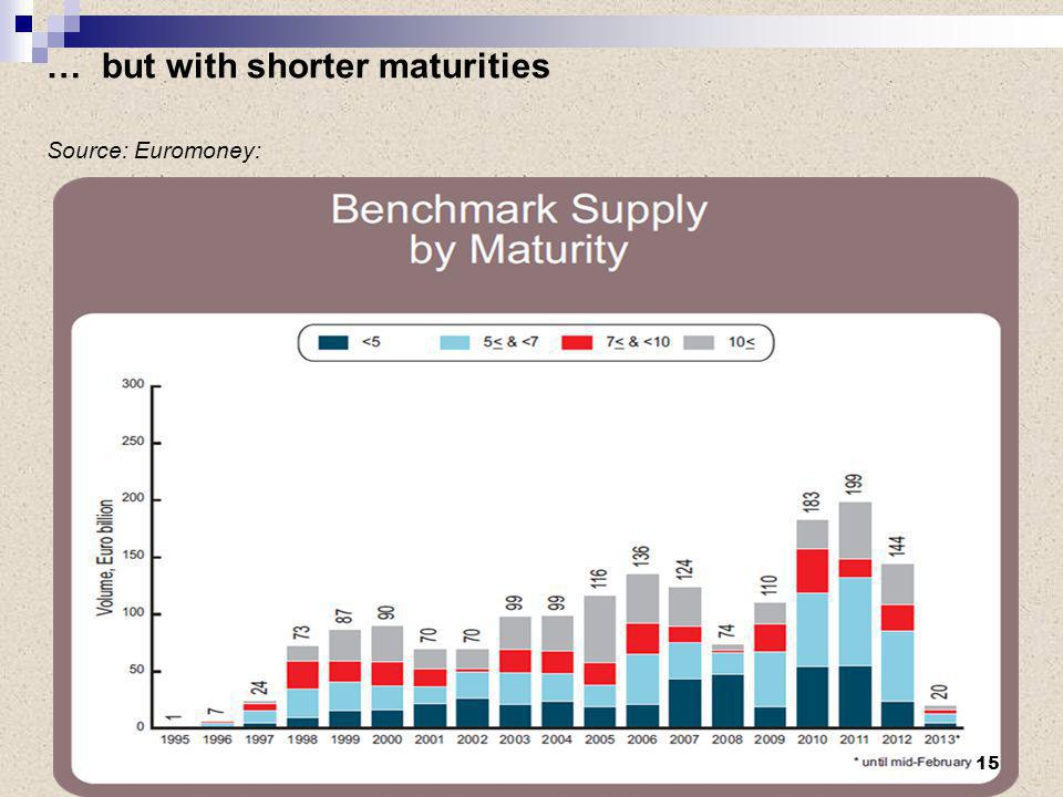 … but with shorter maturities Source: Euromoney: 15
