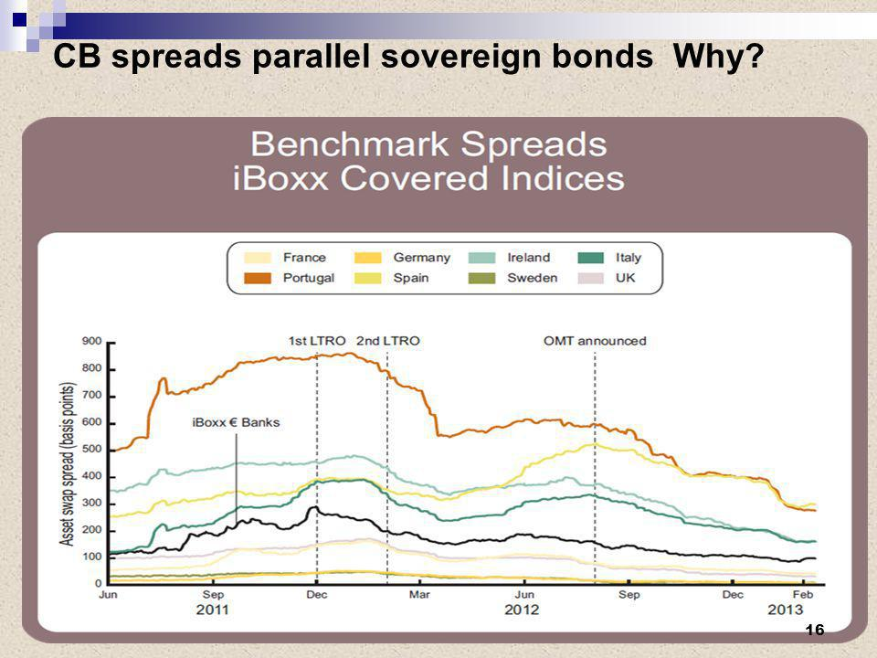 CB spreads parallel sovereign bonds Why? 16