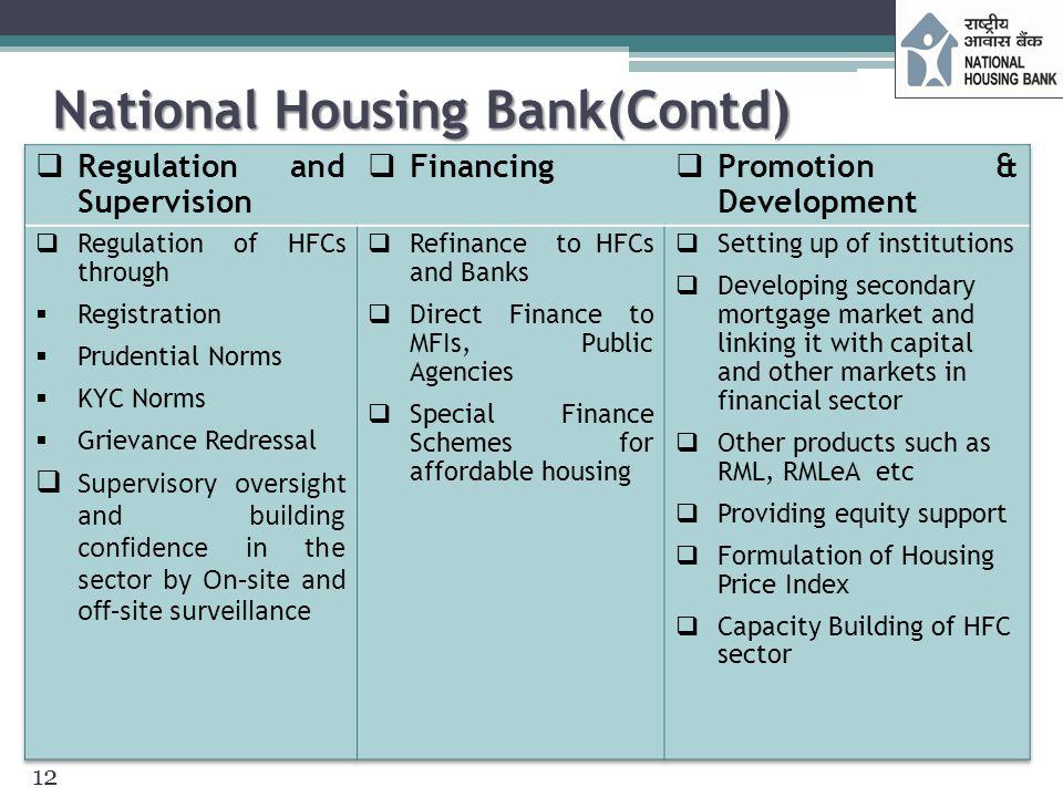 NHB – Performance Highlights  Cumulative refinance disbursements crossed Rs.1000 billion towards refinance for housing sector.