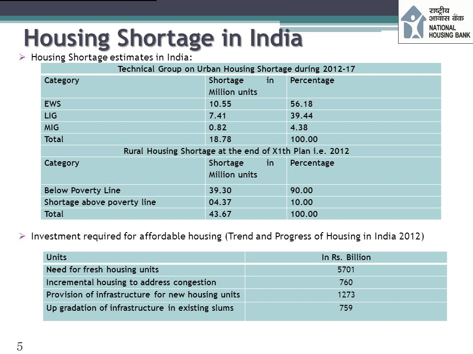 Indian Mortgage Market – Important Features  Steady growth  Mortgage is 9% of GDP  Served by specialized HFCs & Commercial Banks  Proactive and Risk based Regulation  Conservative lending practices  NPAs well contained & less risk in lending  Loans up to Rs.