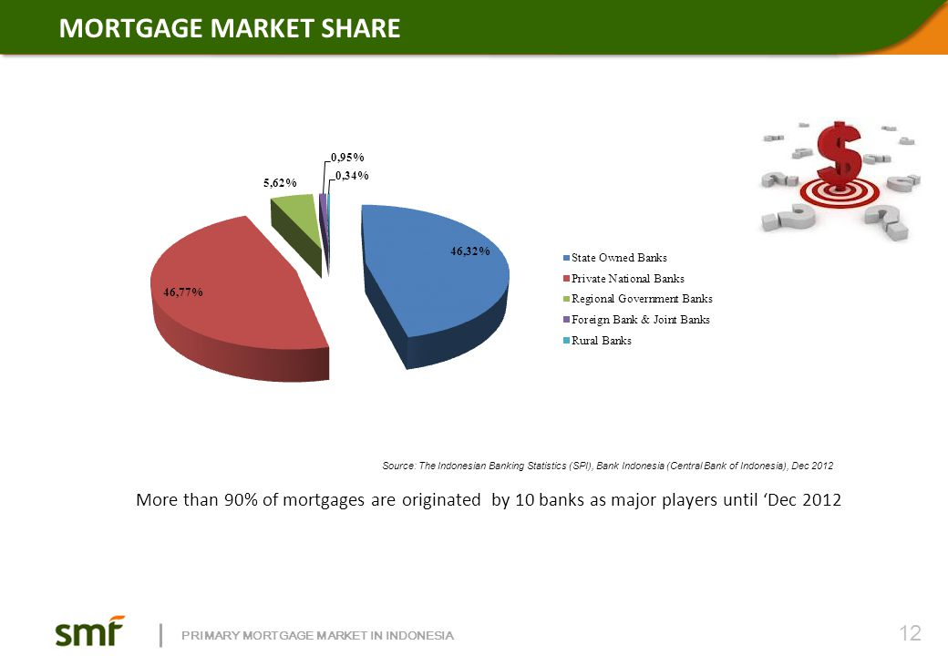 PRIMARY MORTGAGE MARKET IN INDONESIA Source: The Indonesian Banking Statistics (SPI), Bank Indonesia (Central Bank of Indonesia), Dec 2012 More than 9