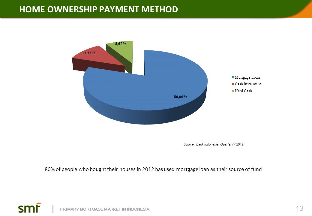 PRIMARY MORTGAGE MARKET IN INDONESIA HOME OWNERSHIP PAYMENT METHOD Source : Bank Indonesia, Quarter IV 2012 80% of people who bought their houses in 2