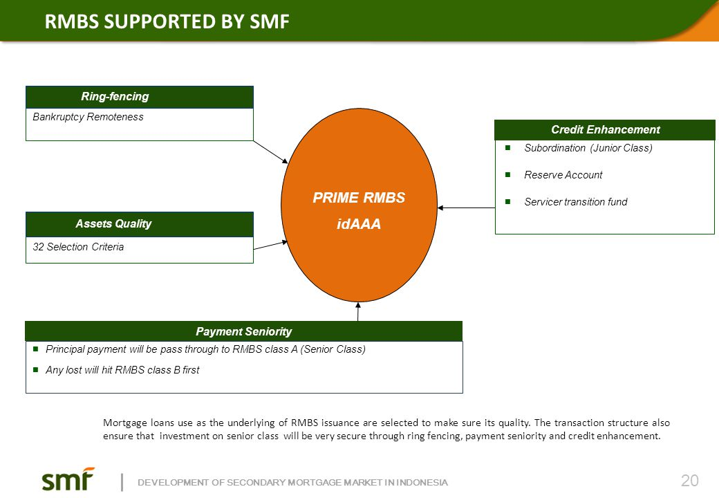DEVELOPMENT OF SECONDARY MORTGAGE MARKET IN INDONESIA RMBS SUPPORTED BY SMF Subordination (Junior Class) Reserve Account Servicer transition fund Cred