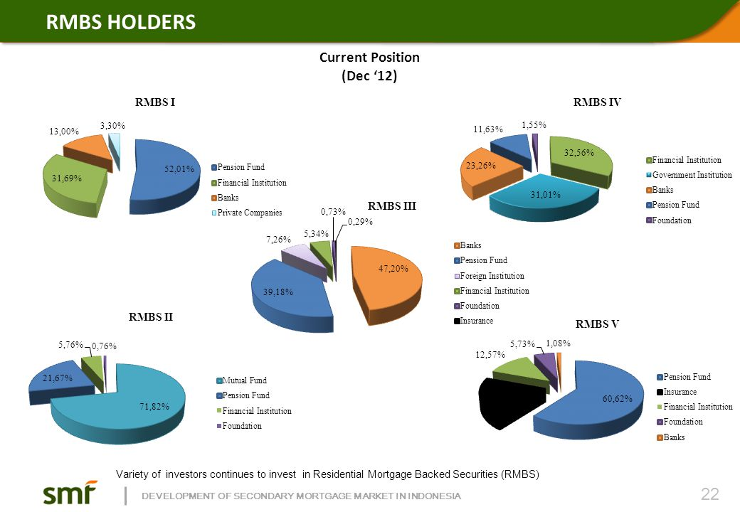 DEVELOPMENT OF SECONDARY MORTGAGE MARKET IN INDONESIA RMBS HOLDERS Current Position (Dec '12) Variety of investors continues to invest in Residential