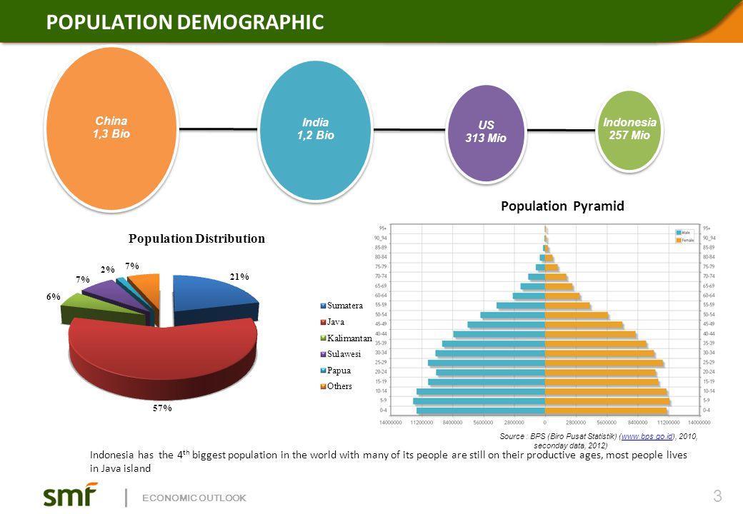 POPULATION DEMOGRAPHIC China 1,3 Bio China 1,3 Bio India 1,2 Bio India 1,2 Bio US 313 Mio US 313 Mio Indonesia 257 Mio Indonesia 257 Mio Source : BPS