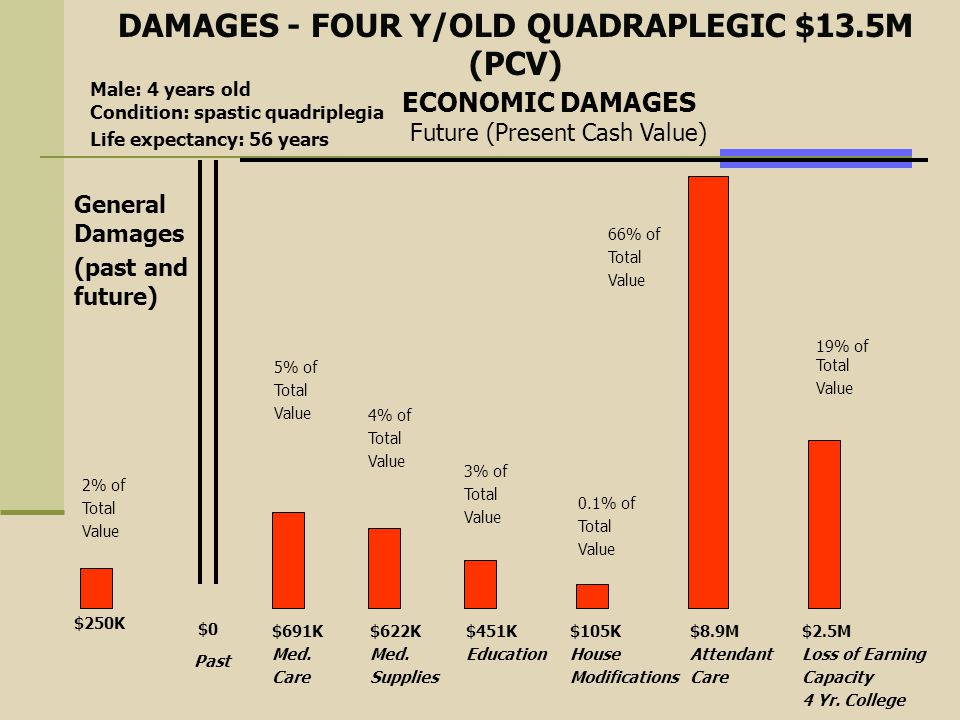 DAMAGES - FOUR Y/OLD QUADRAPLEGIC $13.5M (PCV) Male: 4 years old Condition: spastic quadriplegia Life expectancy: 56 years General Damages (past and f