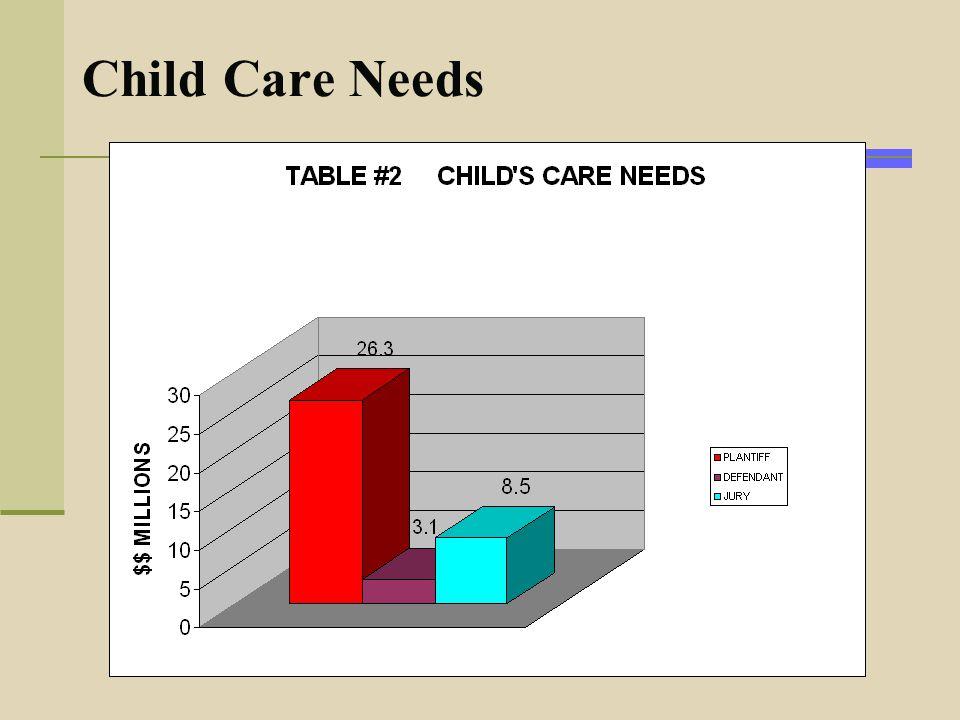 Child Care Needs