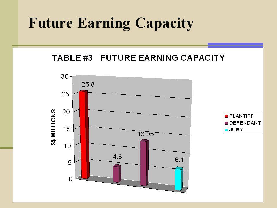 Future Earning Capacity