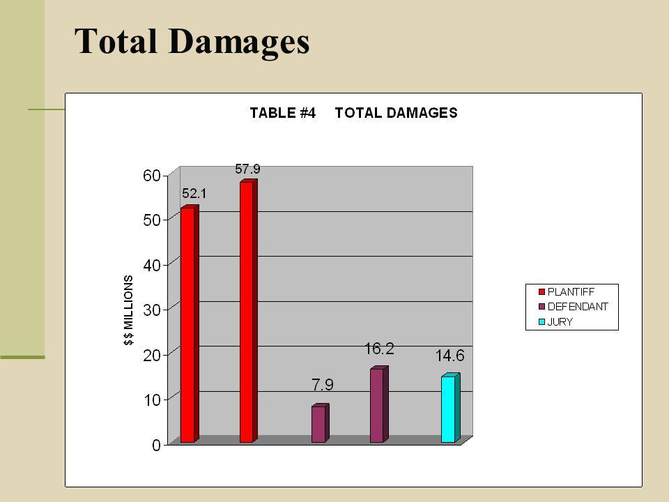 Total Damages