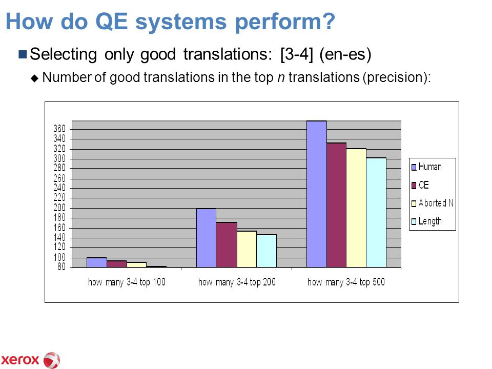 How do QE systems perform.