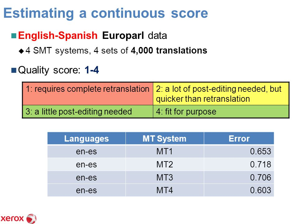 Estimating a continuous score English-Spanish Europarl data  4 SMT systems, 4 sets of 4,000 translations Quality score: 1-4 1: requires complete retranslation2: a lot of post-editing needed, but quicker than retranslation 3: a little post-editing needed4: fit for purpose LanguagesMT SystemError en-esMT10.653 en-esMT20.718 en-esMT30.706 en-esMT40.603