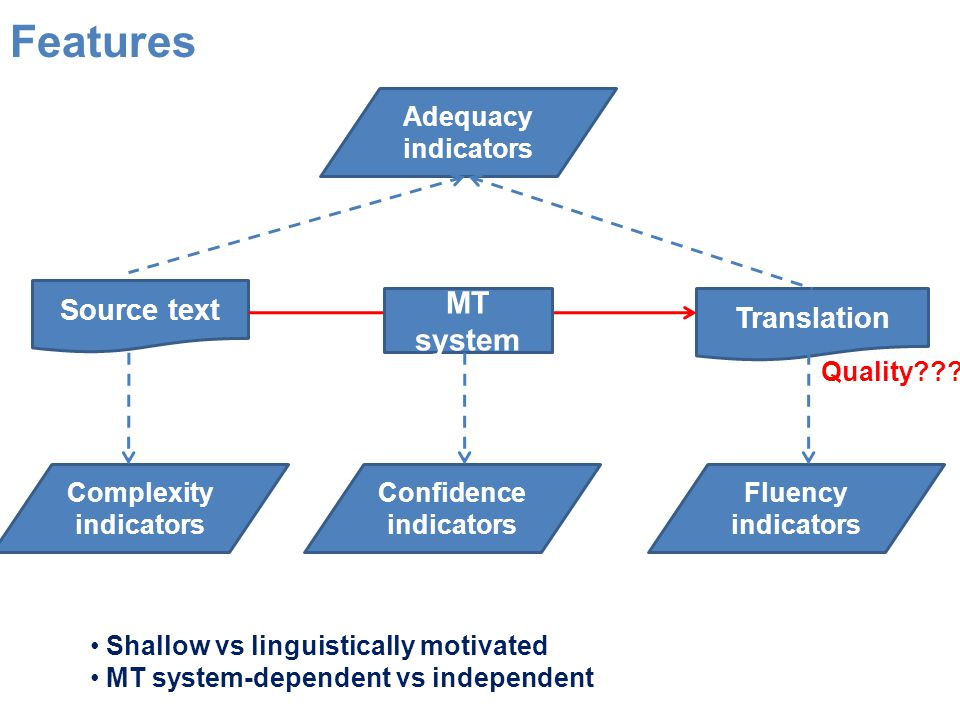 Source text Translation MT system Confidence indicators Complexity indicators Fluency indicators Adequacy indicators Quality??.