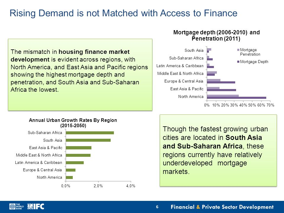 6 The mismatch in housing finance market development is evident across regions, with North America, and East Asia and Pacific regions showing the highest mortgage depth and penetration, and South Asia and Sub-Saharan Africa the lowest.