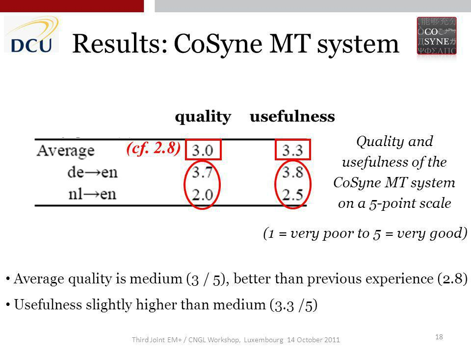Third Joint EM+ / CNGL Workshop, Luxembourg 14 October 2011 18 Results: CoSyne MT system Quality and usefulness of the CoSyne MT system on a 5-point scale Average quality is medium (3 / 5), better than previous experience (2.8) Usefulness slightly higher than medium (3.3 /5) (cf.