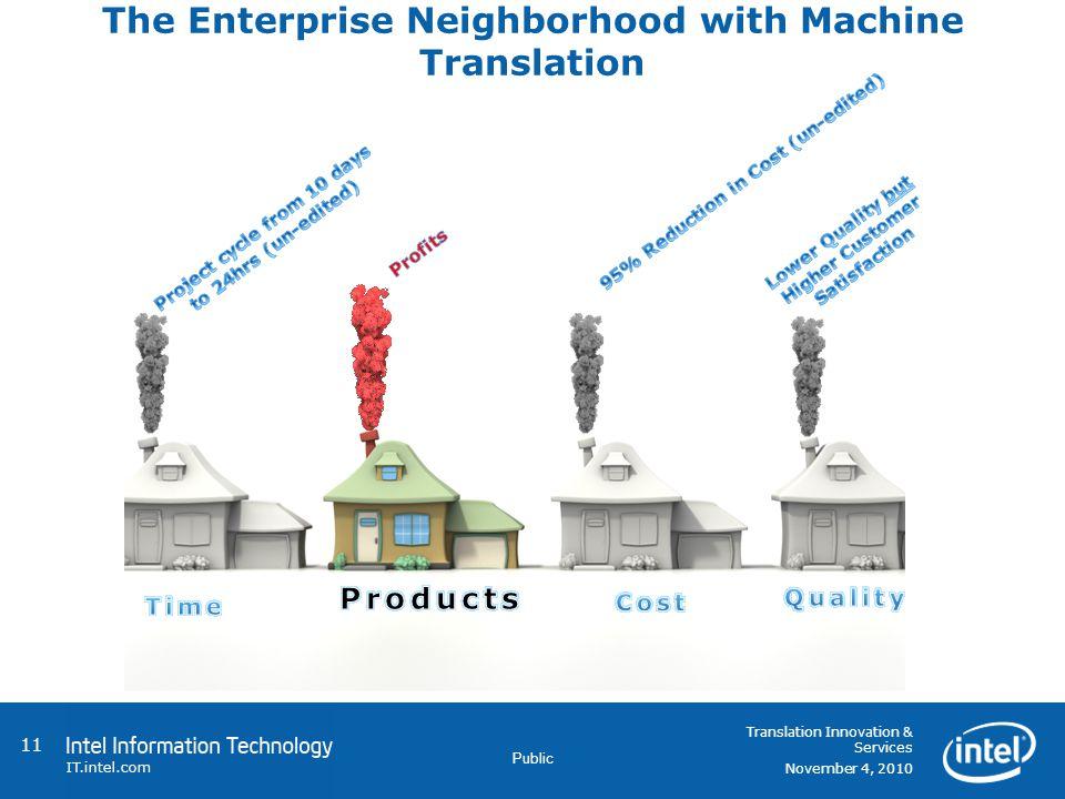 Public The Enterprise Neighborhood with Machine Translation 11 Translation Innovation & Services November 4, 2010
