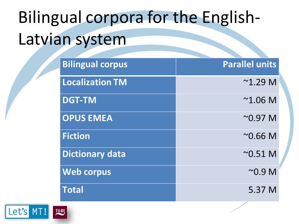 Bilingual corpora for the English- Latvian system Bilingual corpusParallel units Localization TM~1.29 M DGT-TM~1.06 M OPUS EMEA~0.97 M Fiction~0.66 M Dictionary data~0.51 M Web corpus~0.9 M Total5.37 M