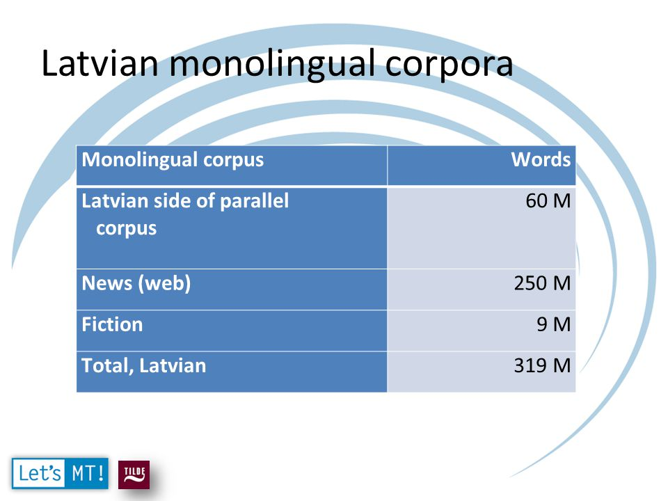 Latvian monolingual corpora Monolingual corpusWords Latvian side of parallel corpus 60 M News (web)250 M Fiction9 M Total, Latvian319 M