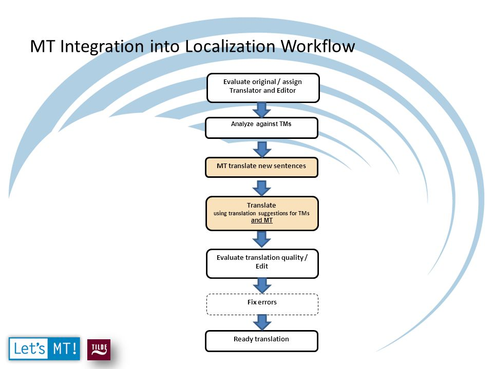 MT Integration into Localization Workflow Evaluate original / assign Translator and Editor Analyze against TMs Translate using translation suggestions for TMs and MT Evaluate translation quality / Edit Fix errors Ready translation MT translate new sentences
