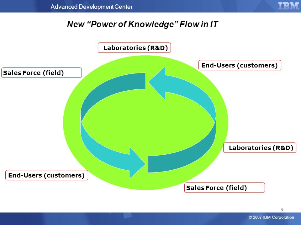 """Advanced Development Center © 2007 IBM Corporation New """"Power of Knowledge"""" Flow in IT Sales Force (field) Laboratories (R&D) End-Users (customers) 4"""