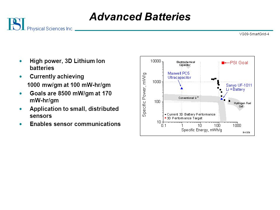 Physical Sciences Inc. VG09-SmartGrid-4 Advanced Batteries  High power, 3D Lithium Ion batteries  Currently achieving 1000 mw/gm at 100 mW-hr/gm  G