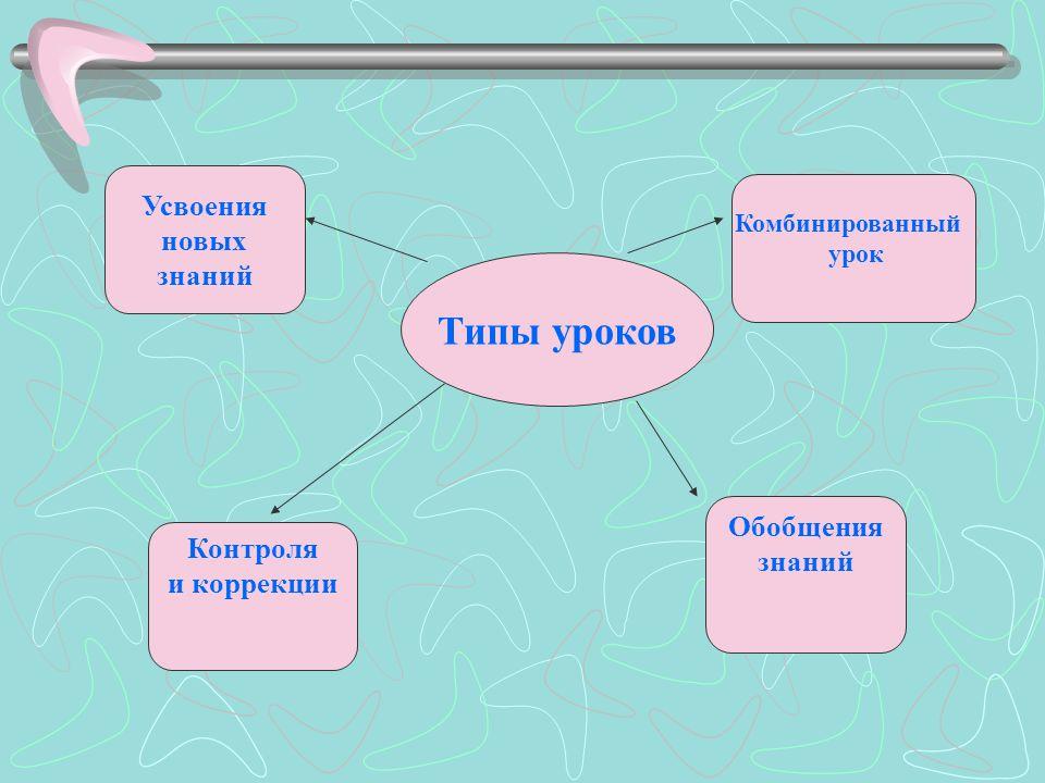 Типы уроков Усвоения новых знаний Комбинированный урок Обобщения знаний Контроля и коррекции