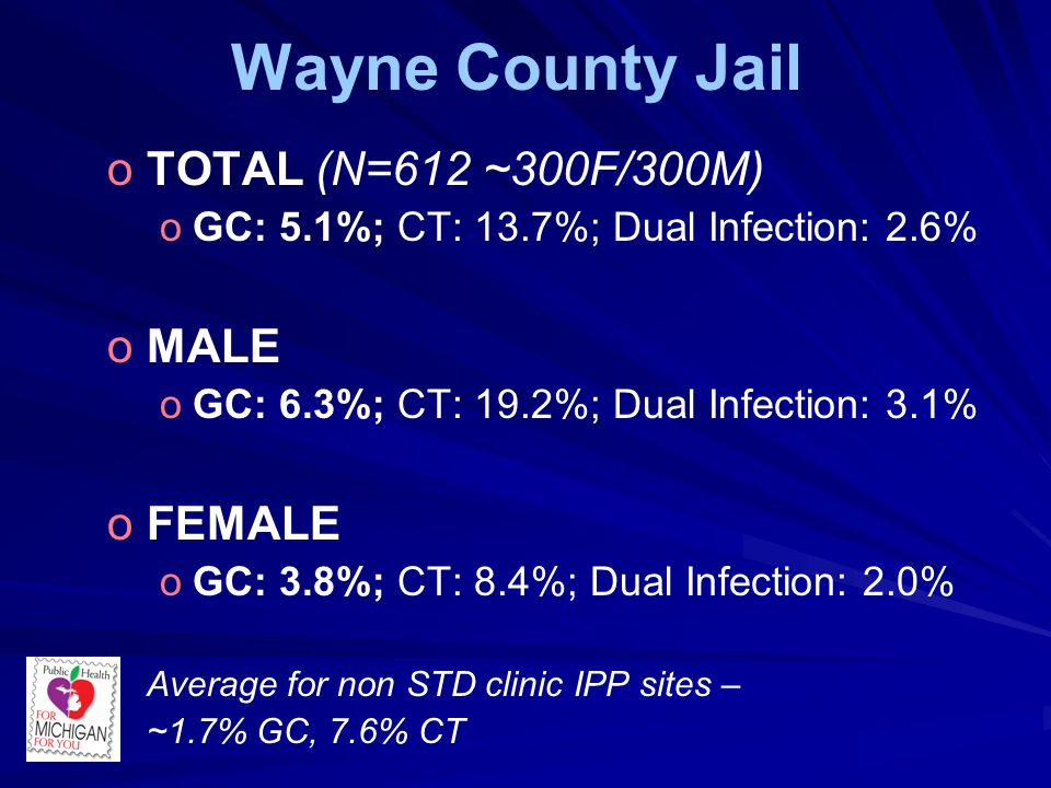 Wayne County Jail o oTOTAL (N=612 ~300F/300M) o oGC: 5.1%; CT: 13.7%; Dual Infection: 2.6% o oMALE o oGC: 6.3%; CT: 19.2%; Dual Infection: 3.1% o oFEMALE o oGC: 3.8%; CT: 8.4%; Dual Infection: 2.0% Average for non STD clinic IPP sites – ~1.7% GC, 7.6% CT