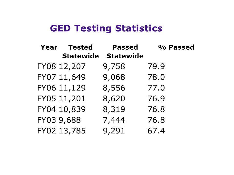 Year Tested Statewide Passed Statewide % Passed FY0812,2079,75879.9 FY0711,6499,06878.0 FY0611,1298,55677.0 FY0511,2018,62076.9 FY0410,8398,31976.8 FY039,6887,44476.8 FY0213,7859,29167.4 GED Testing Statistics