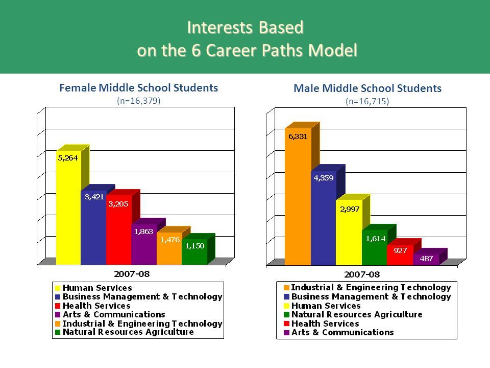 Interests Based on the 6 Career Paths Model Female Middle School Students (n=16,379) Male Middle School Students (n=16,715)