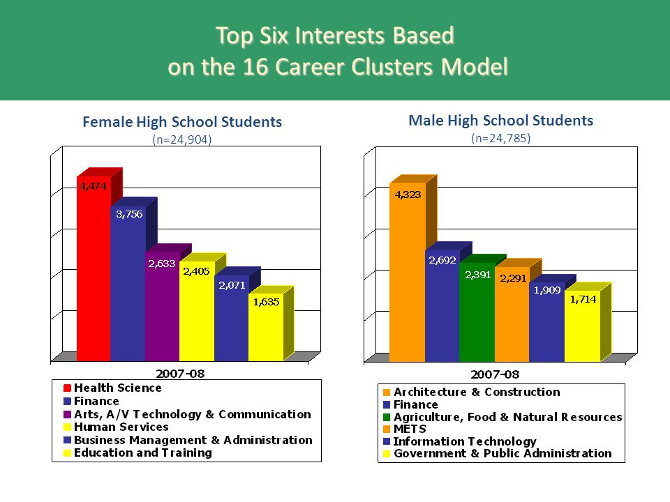 Top Six Interests Based on the 16 Career Clusters Model Female High School Students (n=24,904) Male High School Students (n=24,785)