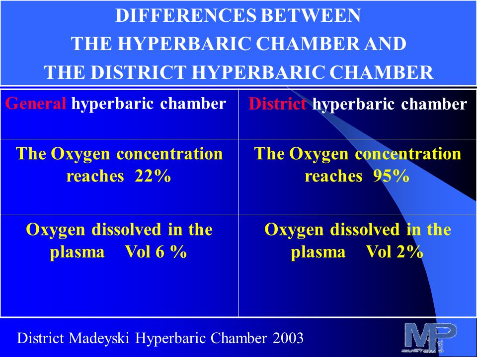 General hyperbaric chamber District hyperbaric chamber The Oxygen concentration reaches 22% The Oxygen concentration reaches 95% Oxygen dissolved in the plasma Vol 6 % Oxygen dissolved in the plasma Vol 2% DIFFERENCES BETWEEN THE HYPERBARIC CHAMBER AND THE DISTRICT HYPERBARIC CHAMBER District Madeyski Hyperbaric Chamber 2003