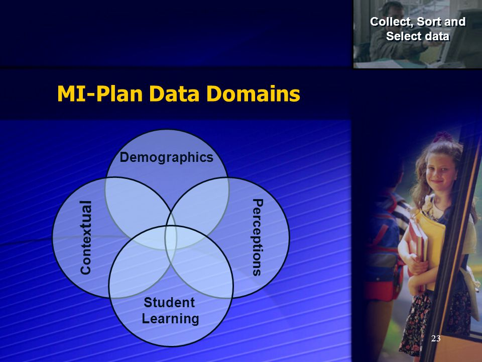 23 Demographics Contex tual Perceptions Student Learning Collect, Sort and Select data Collect, Sort and Select data MI-Plan Data Domains