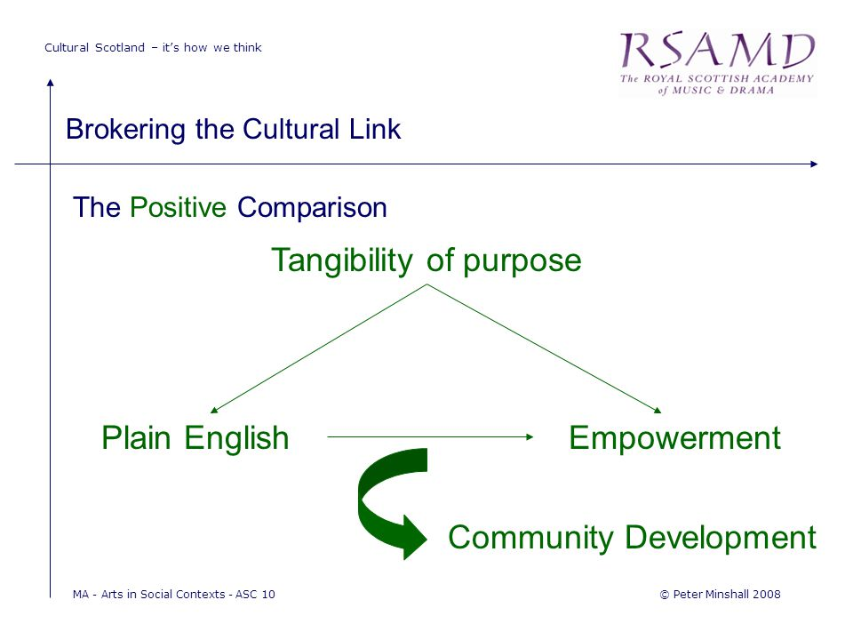 Cultural Scotland – it's how we think Brokering the Cultural Link © Peter Minshall 2008MA - Arts in Social Contexts - ASC 10 The Positive Comparison Tangibility of purpose Plain EnglishEmpowerment Community Development
