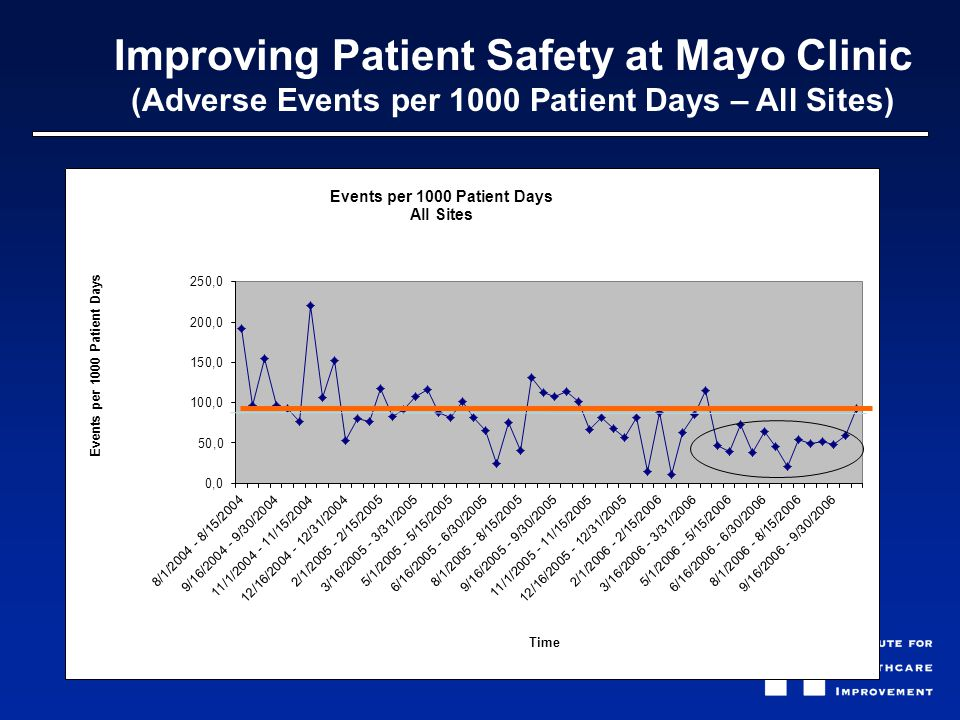 Improving Patient Safety at Mayo Clinic (Adverse Events per 1000 Patient Days – All Sites)