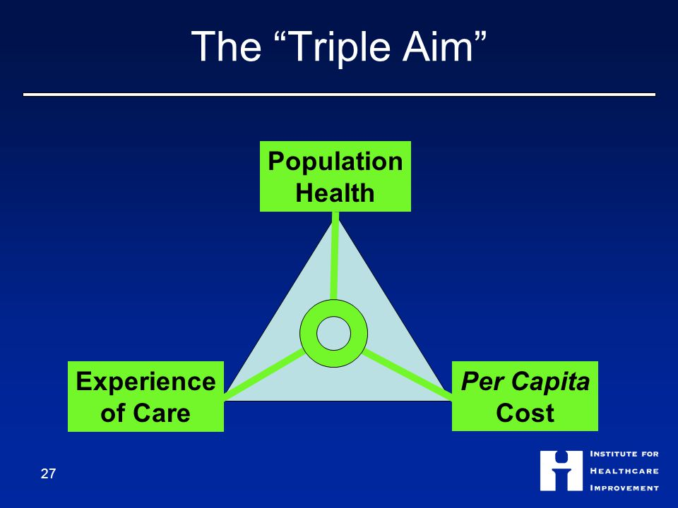 The Triple Aim Population Health Experience of Care Per Capita Cost 27