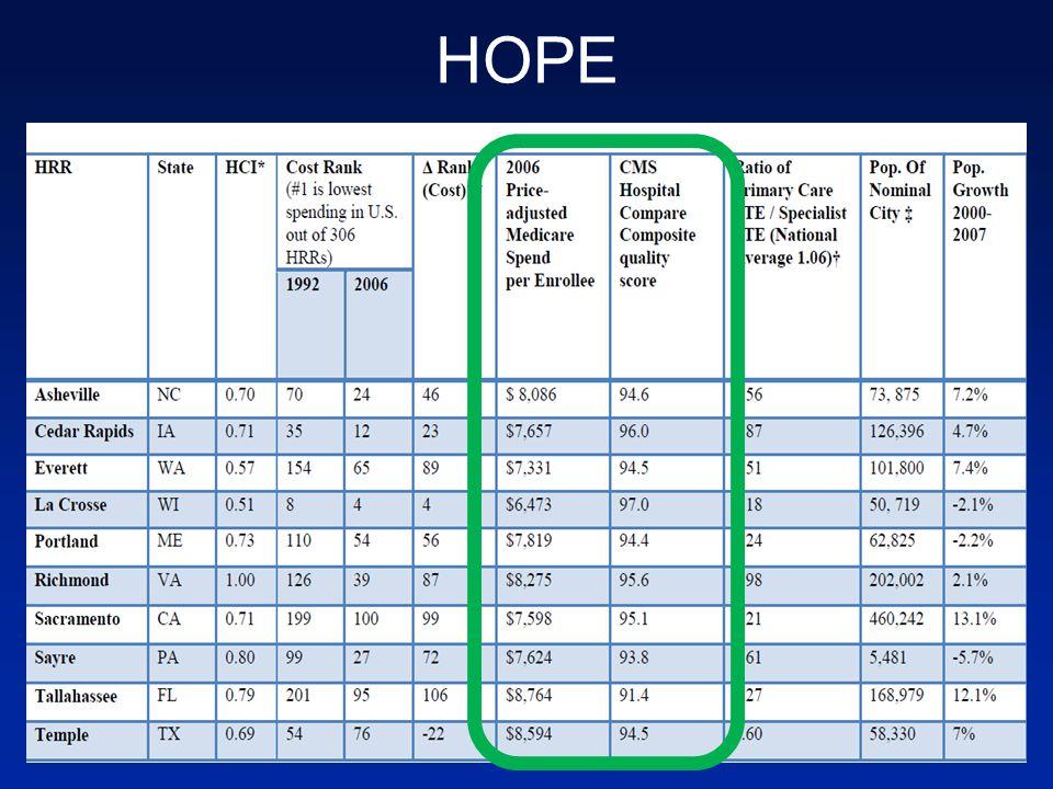 HOPE 32