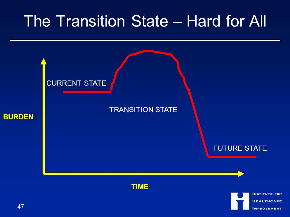 The Transition State – Hard for All 47 BURDEN TIME CURRENT STATE FUTURE STATE TRANSITION STATE