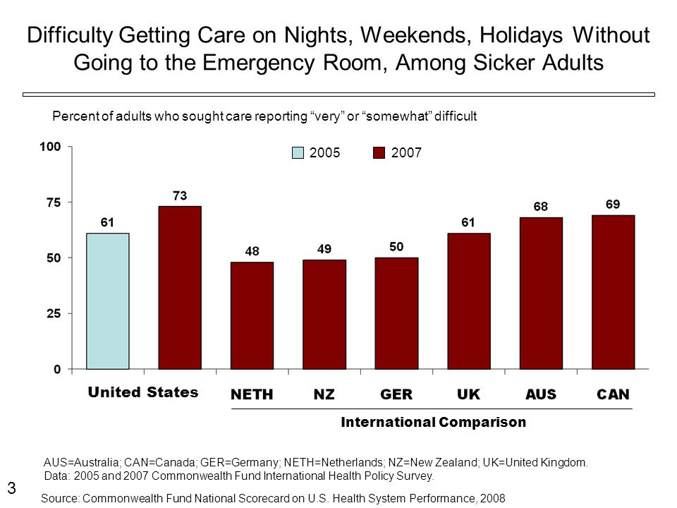 Difficulty Getting Care on Nights, Weekends, Holidays Without Going to the Emergency Room, Among Sicker Adults International Comparison Percent of adults who sought care reporting very or somewhat difficult AUS=Australia; CAN=Canada; GER=Germany; NETH=Netherlands; NZ=New Zealand; UK=United Kingdom.