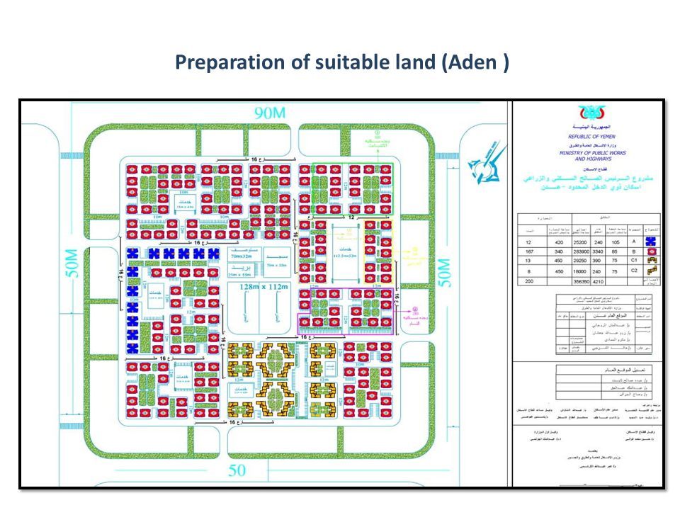 Preparation of suitable land (Aden )