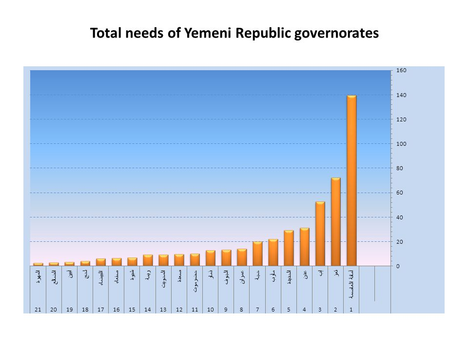 Total needs of Yemeni Republic governorates