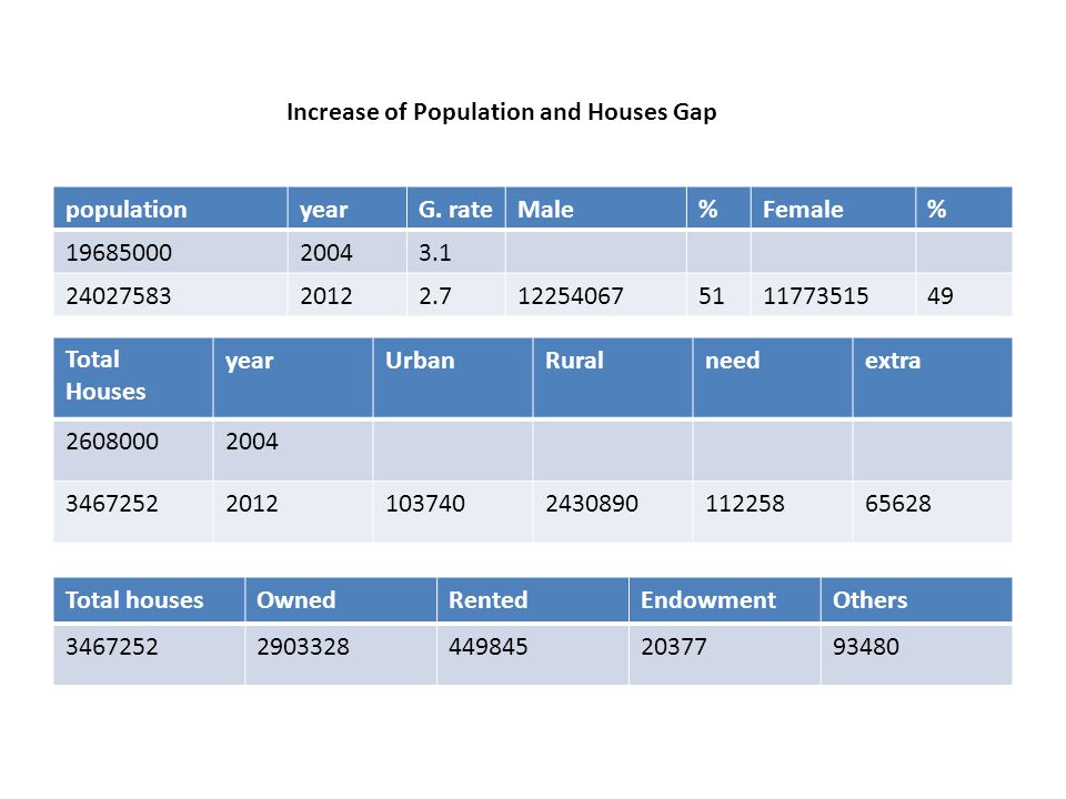 Urban housing needs projection 1.5 million new units until 2025