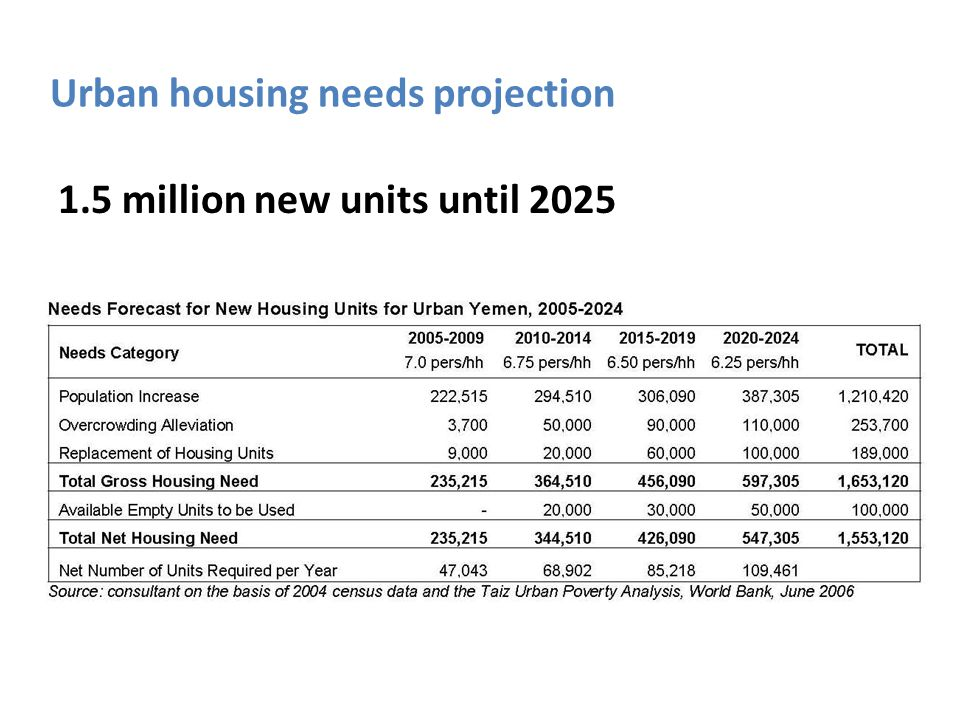 Urban housing needs projection 1.5 million new units until 2025