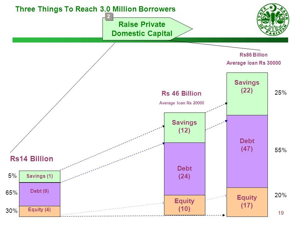 19 Three Things To Reach 3.0 Million Borrowers Raise Private Domestic Capital 2 2 Equity (4) Debt (9) Savings (1) Equity (17) Debt (47) Savings (22) R