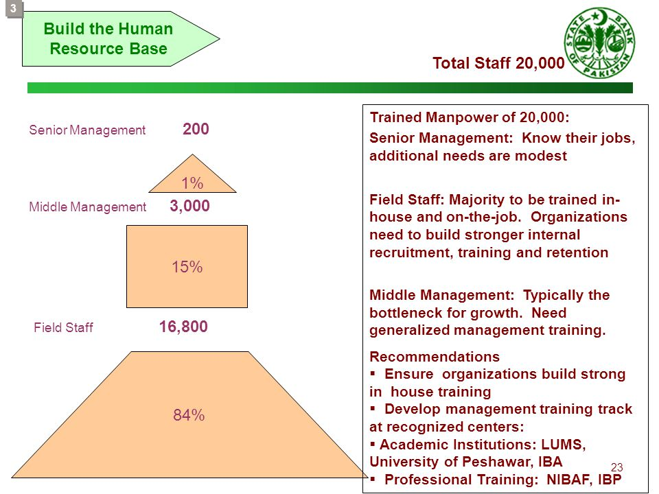 23 Build the Human Resource Base 3 3 1% 15% 84% Senior Management 200 Total Staff 20,000 Middle Management 3,000 Field Staff 16,800 Trained Manpower o