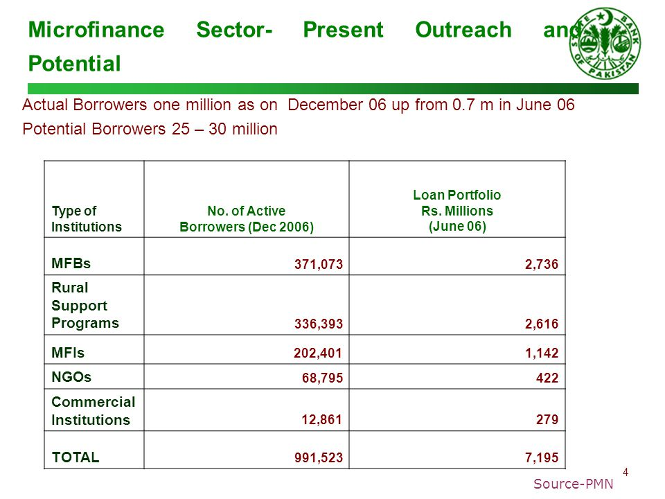 4 Microfinance Sector- Present Outreach and Potential Actual Borrowers one million as on December 06 up from 0.7 m in June 06 Potential Borrowers 25 –